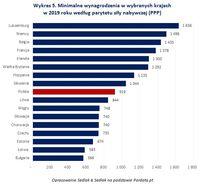 Wykres 5. Minimalne wynagrodzenia w wybranych krajach w 2019 roku według parytetu siły nabywczej