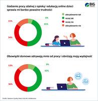 Godzenie pracy zdalnej z opieką i edukacją online