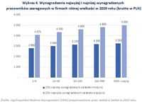Wynagrodzenia najwyżej i najniżej wynagradzanych pracowników szeregowych w firmach różnej wielkości
