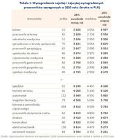 Wynagrodzenia najniżej i najwyżej wynagradzanych  pracowników szeregowych