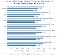Wykres 1. Mediany wynagrodzeń całkowitych pracowników szeregowych z różnym stażem w 2018 roku