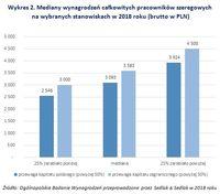 Wykres 2. Mediany wynagrodzeń całkowitych pracowników szeregowych  na wybranych stanowiskach w 2018