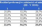Budżet na kupno mieszkania V 2010