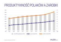 Produktywność pracy Polaków a zarobki