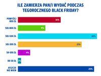 Ile Polacy zamierzają wydać w Black Friday