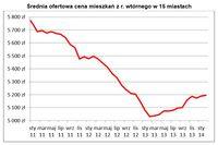Średnia ofertowa cena mieszkań z r. wtórnego w 15 miastach
