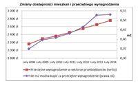 Zmiany dostępności mieszkań i przeciętnego wynagrodzenia