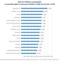 Mediany wynagrodzeń w przemyśle ciężkim w wybranych działach w 2020 roku