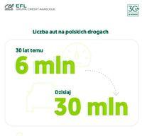 Liczba aut na polskich drogach