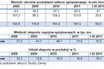 Przemysł spirytusowy - eksport receptą na kryzys