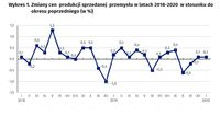 Zmiany cen produkcji sprzedanej przemysłu w latach 2018-2020 w stosunku do okresu poprzedniego (w %)