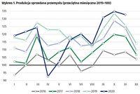 Wykres 1. Produkcja sprzedana przemysłu (przeciętna miesięczna 2015=100)
