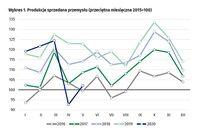 Produkcja sprzedana przemysłu (przeciętna miesięczna 2015=100)