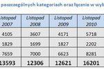 Przetargi - raport XI 2011