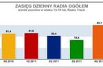 Słuchalność radia w IV kw. 2011 wśród uczniów