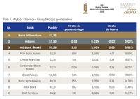 Ranking Banków Miesięcznika Finansowego BANK