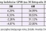 Rating funduszy inwestycyjnych XI 2009