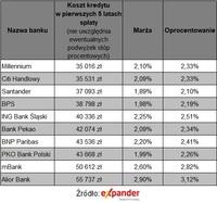 Ranking kredytów hipotecznych z oprocentowaniem zmiennym
