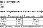 Zarobki inżynierów I-VI 2008