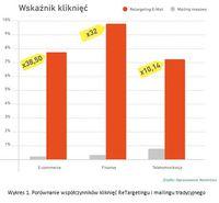Wykres 1. Porównanie współczynników kliknięć ReTargetingu i mailingu tradycyjnego