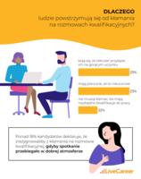 Dlaczego ludzie powstrzymują się od kłamstw na rozmowach kwalifikacyjnych
