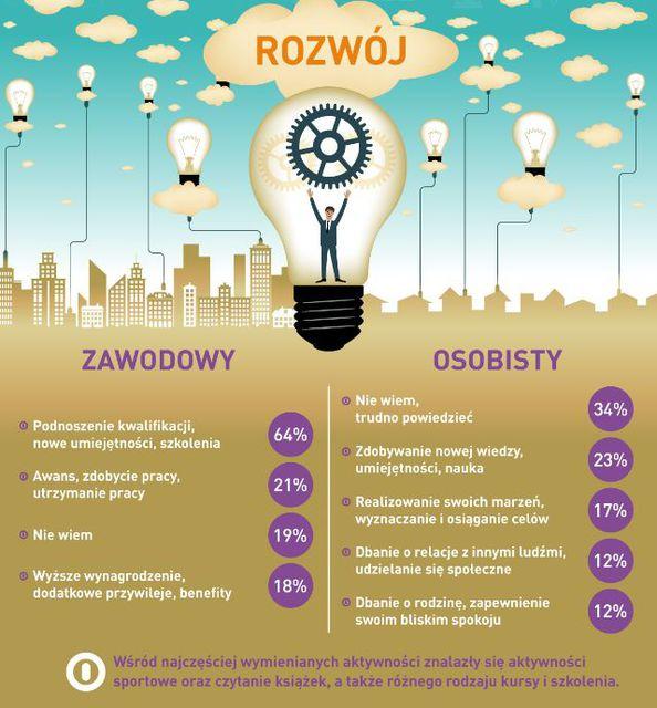 Rozwój osobisty i zawodowy wg Polaków