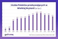 Liczba Polaków przebywających w Wielkiej Brytanii