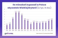 Ile mieszkań kupowali w Polsce obywatele Wielkiej Brytanii?
