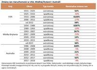 Zmiany cen nieruchomości w USA, Wielkiej Brytanii i Australii