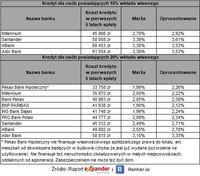 Ranking kredytów hipotecznych (kredyt na 300 000 zł i okres 25 lat)