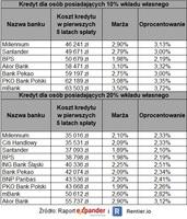 Ranking kredytów hipotecznych – wrzesień 2021