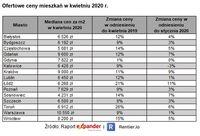 Ofertowe ceny mieszkań w kwietniu 2020 r.