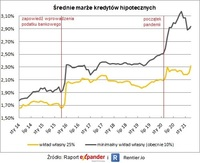 Średnie marże kredytów hipotecznych