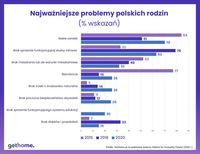 Najważniejsze problemy polskich rodzin