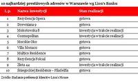 10 najbardziej prestiżowych adresów w Warszawie wg Lion's Banku