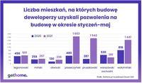Liczba mieszkań, na których budowę deweloperzy uzyskali pozwolenia