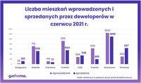 Liczba mieszkań wprowadzonych i sprzedanych przez deweloperóww czerwcu