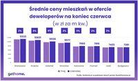 Średnie ceny mieszkań w ofercie deweloperów
