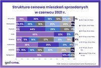 Struktura cenowa mieszkań sprzedanych w czerwcu 2021