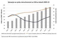 Sytuacja na rynku nieruchomości w USA w latach 2005-15