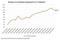 Zmiany cen mieszkań używanych na 7 miastach (r/r)