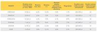 Średnie ceny transakcyjne mieszkań I kw.2021