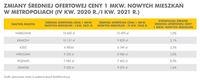 Średnie ceny ofertowe I kw.2021