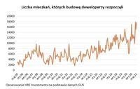 Liczba mieszkań, których budowę deweloperzy rozpoczęli