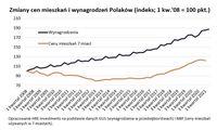 Zmiany cen mieszkań i wynagrodzeń Polaków (indeks; 1 kw.'08 = 100 pkt.)