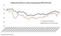 Indeksy koniunktury na rynku mieszkaniowym HRE Think Tank