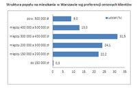 Struktura popytu na mieszkania w Warszawie wg ceny