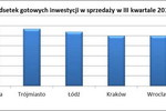 Polscy deweloperzy a promocja i marketing