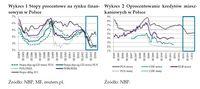 Stopy procentowe i oprocentowanie kredytów mieszkaniowych