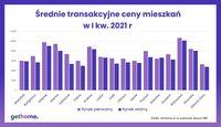 Średnie transakcyjne ceny mieszkań w I kw. 2021
